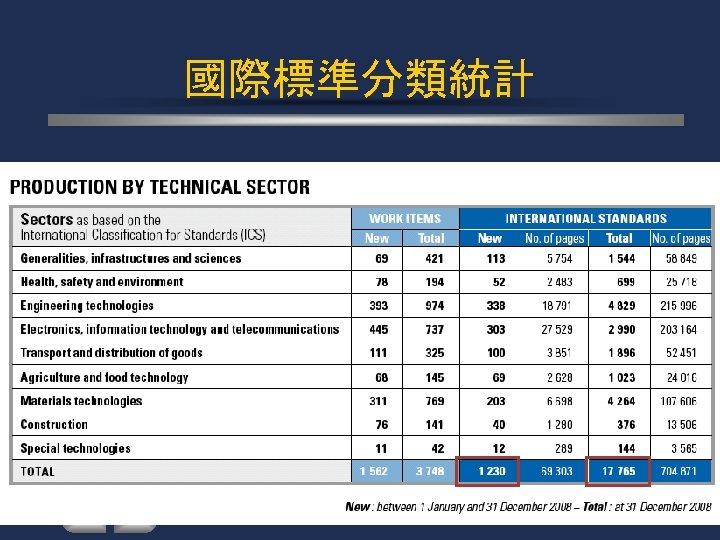 國際標準分類統計