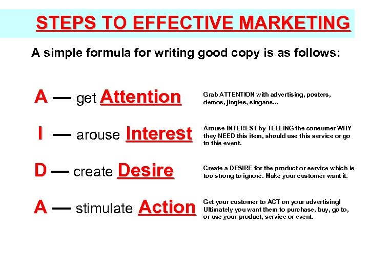 STEPS TO EFFECTIVE MARKETING A simple formula for writing good copy is as follows: