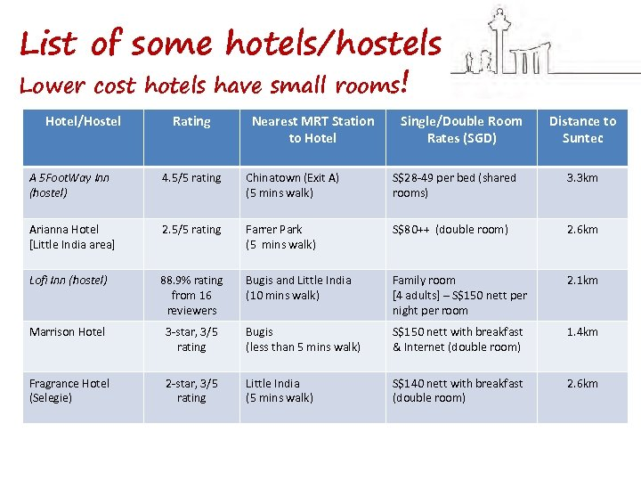 List of some hotels/hostels Lower cost hotels have small rooms! Hotel/Hostel Rating Nearest MRT