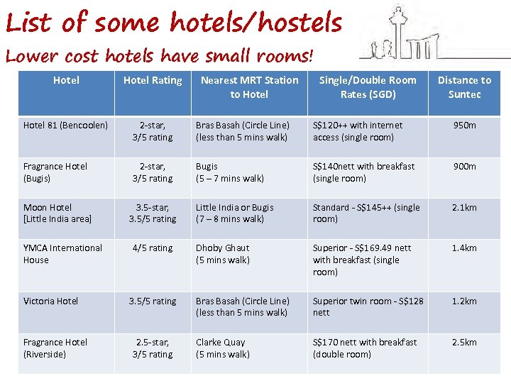 List of some hotels/hostels Lower cost hotels have small rooms! Hotel Rating Hotel 81
