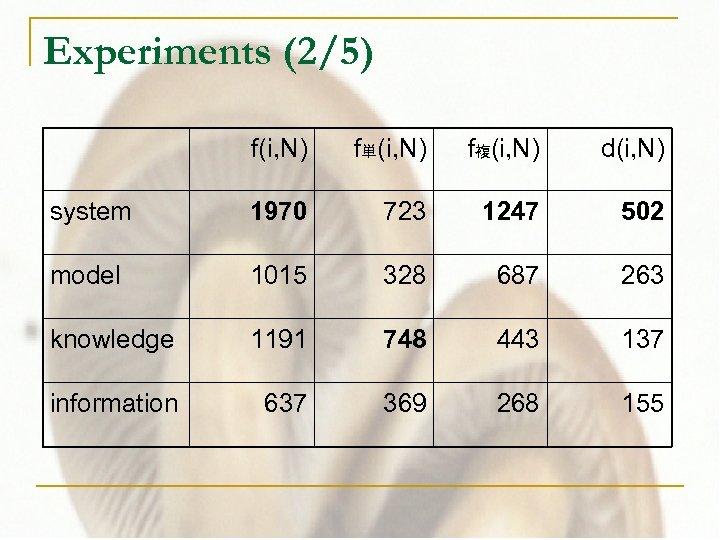 Experiments (2/5) f(i, N) f単(i, N) f複(i, N) d(i, N) system 1970 723 1247