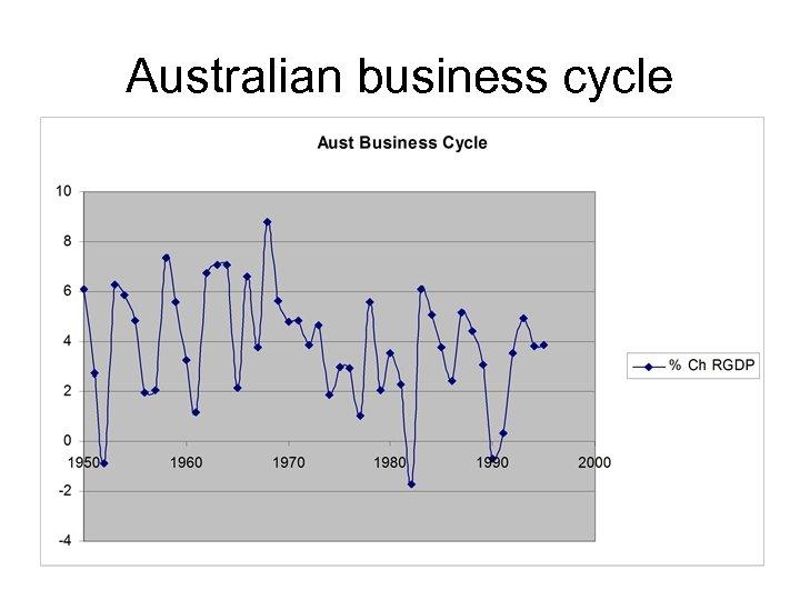 Australian business cycle