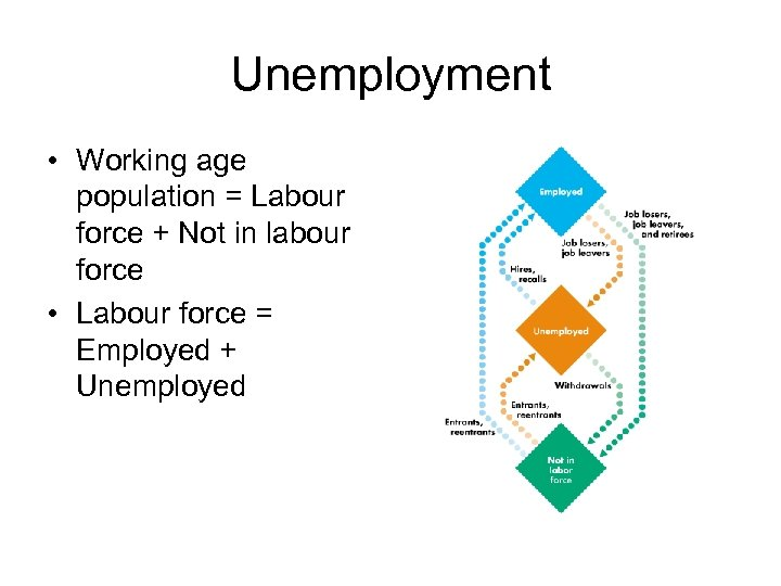 Unemployment • Working age population = Labour force + Not in labour force •