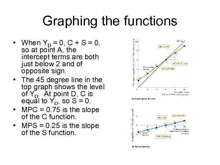 Graphing the functions • When YD = 0, C + S = 0, so