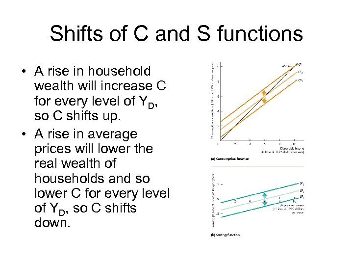Shifts of C and S functions • A rise in household wealth will increase