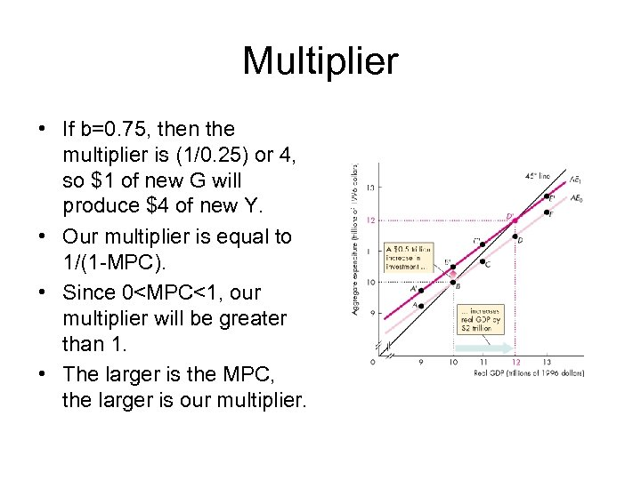 Multiplier • If b=0. 75, then the multiplier is (1/0. 25) or 4, so