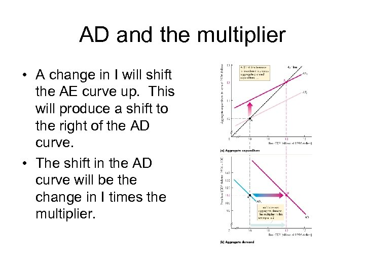 AD and the multiplier • A change in I will shift the AE curve