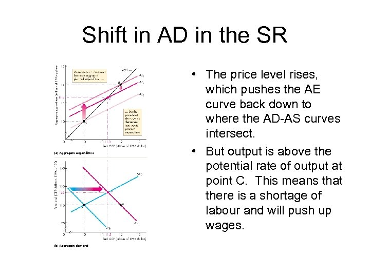 Shift in AD in the SR • The price level rises, which pushes the