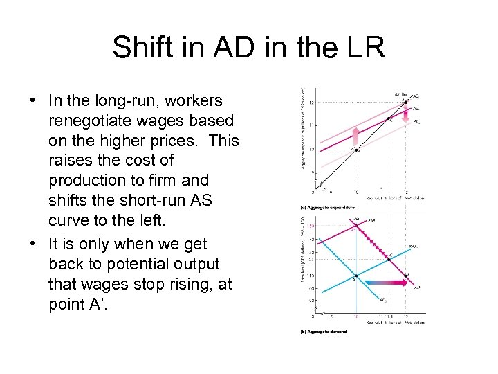 Shift in AD in the LR • In the long-run, workers renegotiate wages based