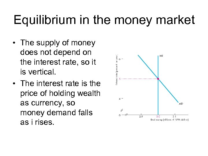 Equilibrium in the money market • The supply of money does not depend on