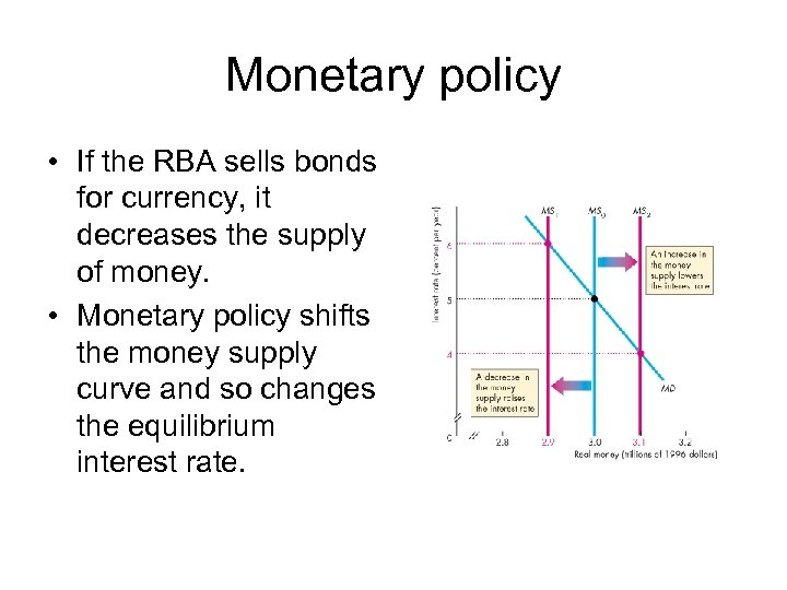 Monetary policy • If the RBA sells bonds for currency, it decreases the supply