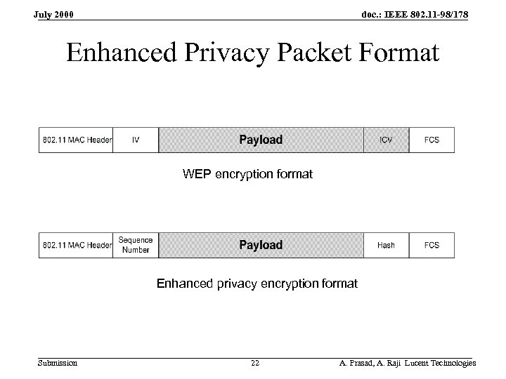 doc. : IEEE 802. 11 -98/178 July 2000 Enhanced Privacy Packet Format WEP encryption