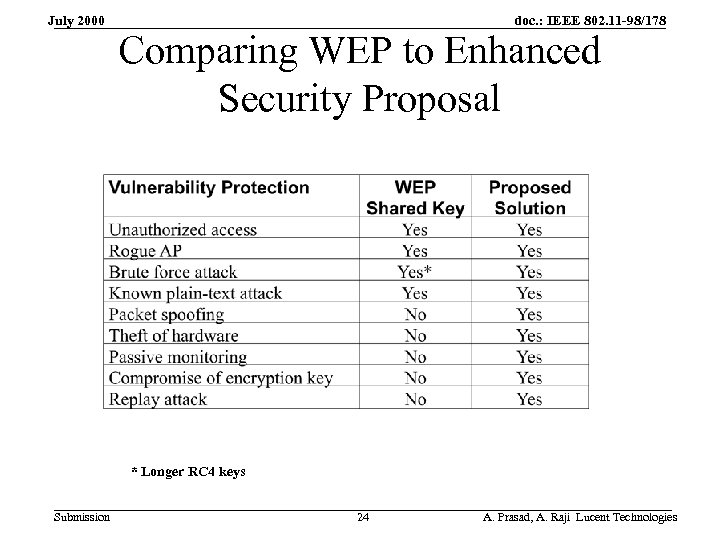 July 2000 doc. : IEEE 802. 11 -98/178 Comparing WEP to Enhanced Security Proposal