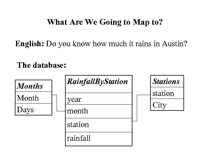 What Are We Going to Map to? English: Do you know how much it