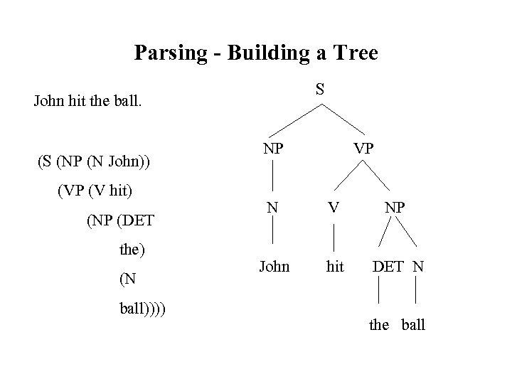 Parsing - Building a Tree S John hit the ball. (S (NP (N John))