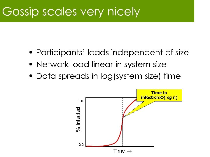 Gossip scales very nicely • Participants' loads independent of size • Network load linear