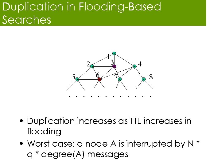 Duplication in Flooding-Based Searches 1 3 2 5 6 4 7 8 . .