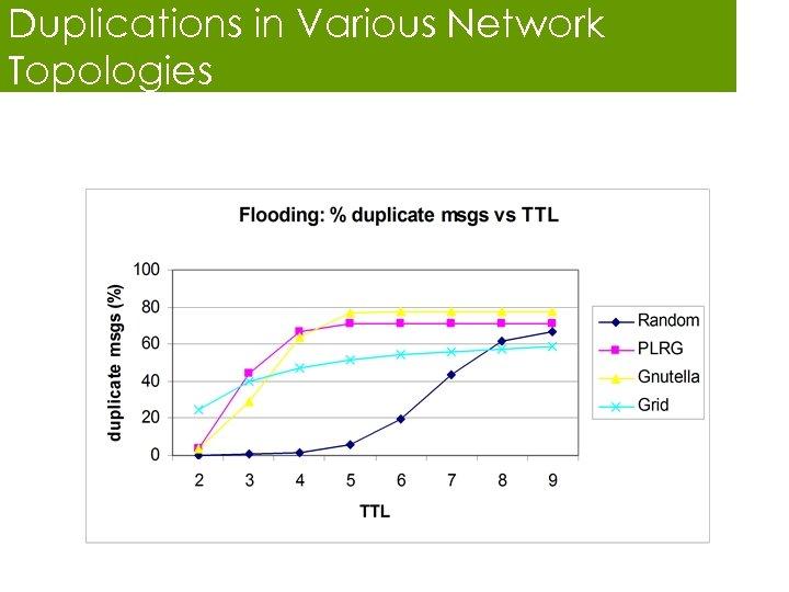 Duplications in Various Network Topologies
