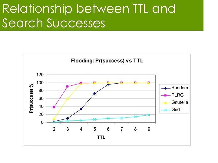 Relationship between TTL and Search Successes