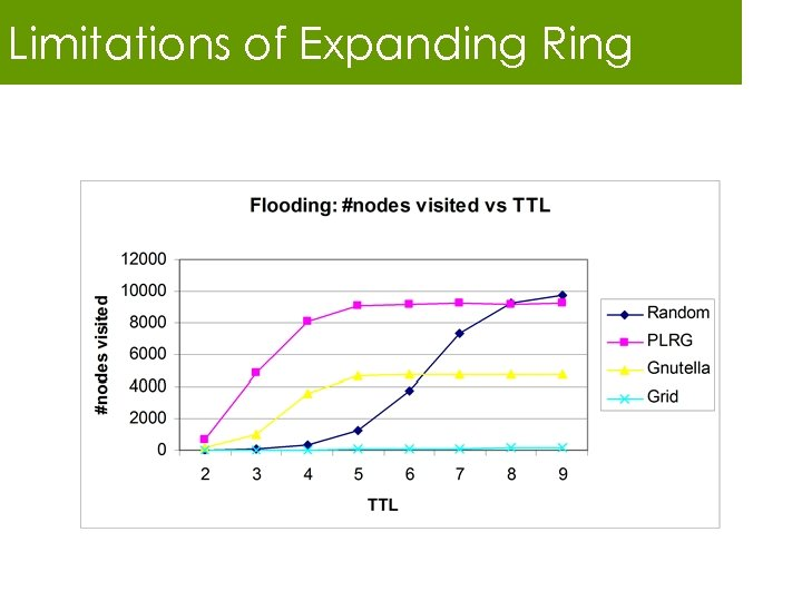 Limitations of Expanding Ring