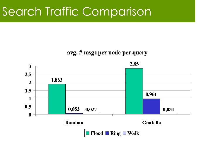 Search Traffic Comparison