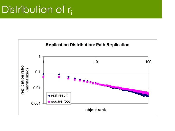 Distribution of ri