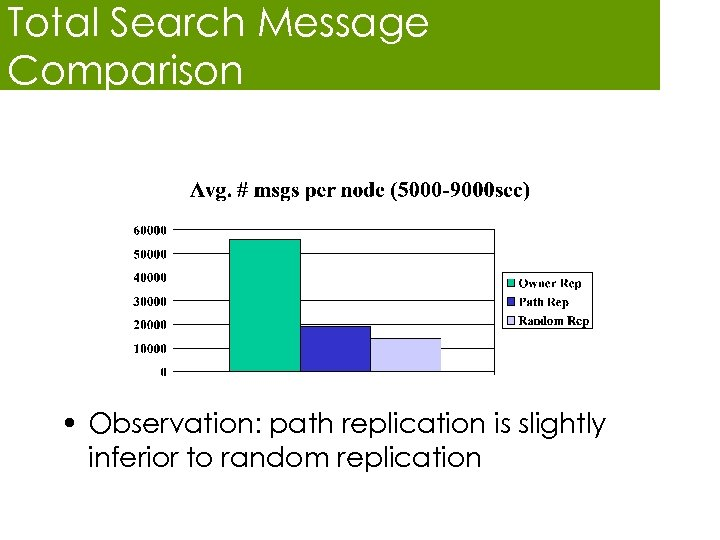 Total Search Message Comparison • Observation: path replication is slightly inferior to random replication