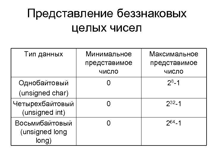 Представление беззнаковых целых чисел Тип данных Минимальное представимое число Максимальное представимое число Однобайтовый (unsigned