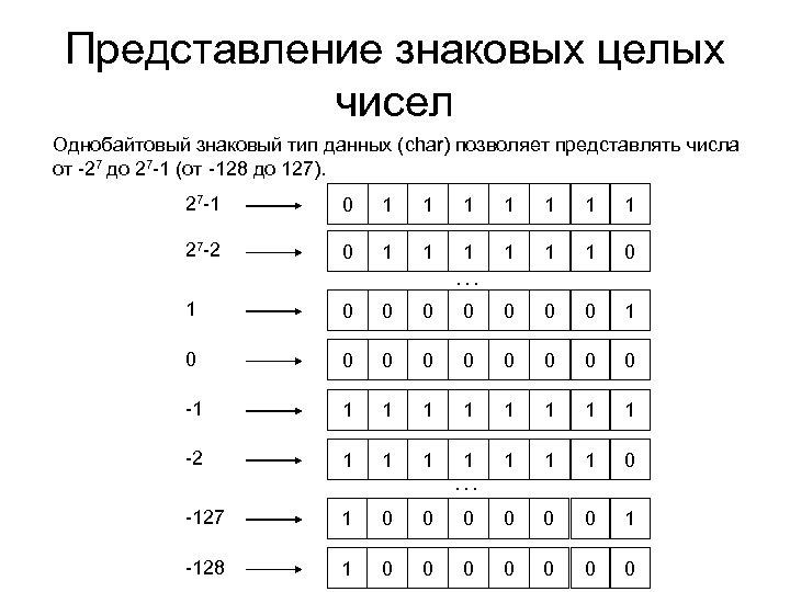 Представление знаковых целых чисел Однобайтовый знаковый тип данных (char) позволяет представлять числа от -27