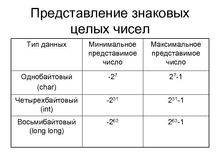 Представление знаковых целых чисел Тип данных Минимальное представимое число Максимальное представимое число Однобайтовый (char)