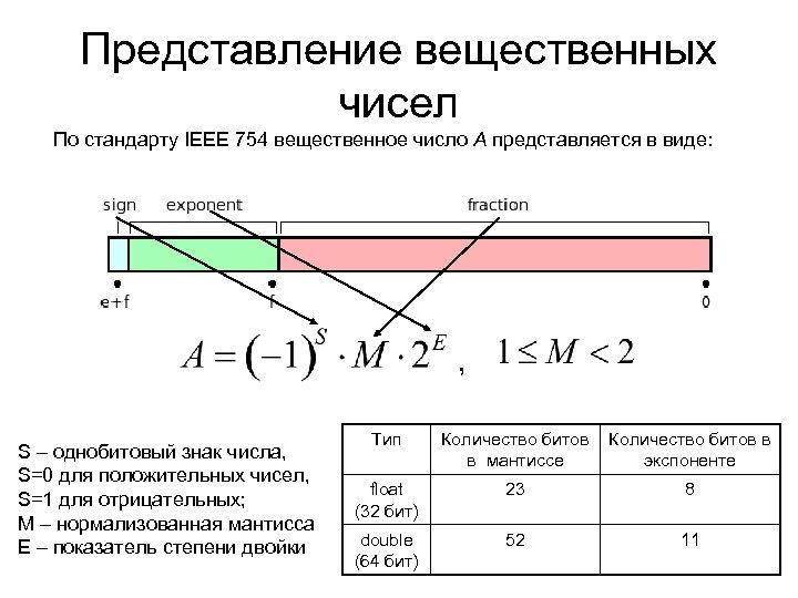 Представление вещественных чисел По стандарту IEEE 754 вещественное число А представляется в виде: ,