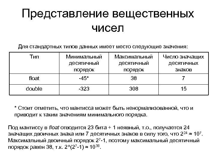 Представление вещественных чисел Для стандартных типов данных имеет место следующие значения: Тип Минимальный десятичный