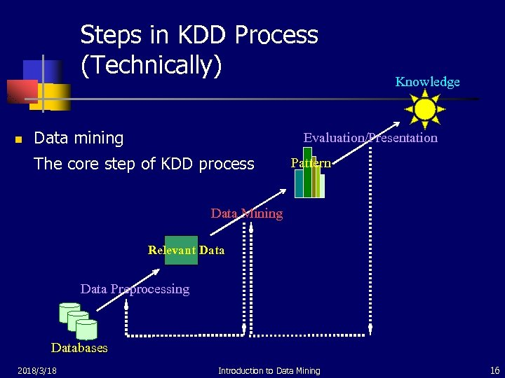 Steps in KDD Process (Technically) n Data mining Knowledge Evaluation/Presentation The core step of