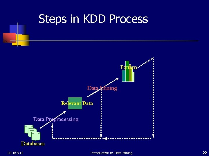 Steps in KDD Process Pattern Data Mining Relevant Data Preprocessing Databases 2018/3/18 Introduction to