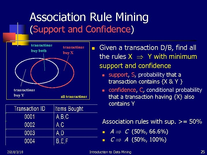 Association Rule Mining (Support and Confidence) transactions buy both transactions buy X n Given