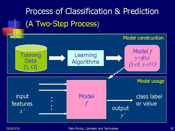 Process of Classification & Prediction (A Two-Step Process) Model construction Model f y=f(x) (x