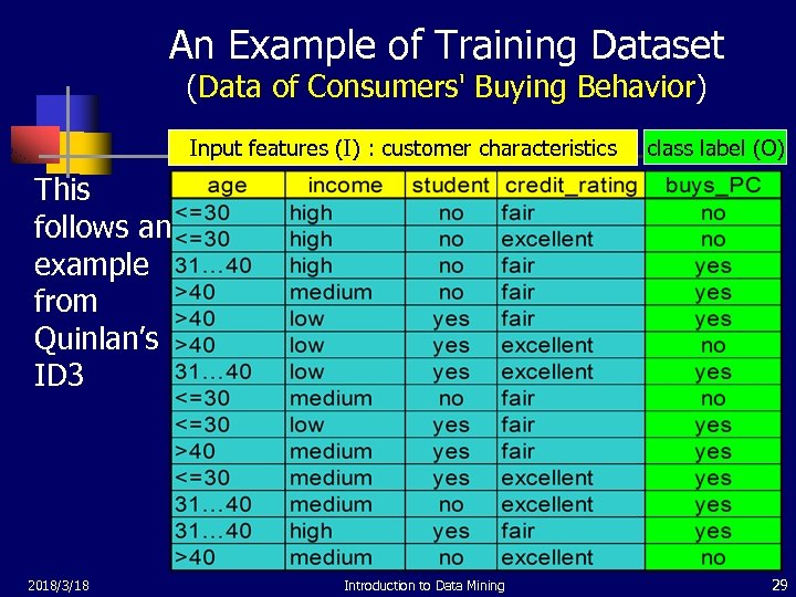 An Example of Training Dataset (Data of Consumers' Buying Behavior) Input features (I) :
