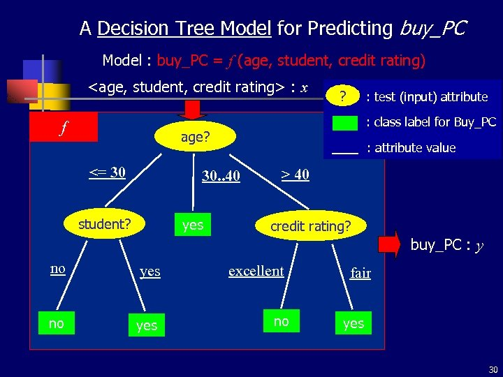 A Decision Tree Model for Predicting buy_PC Model : buy_PC = f (age, student,