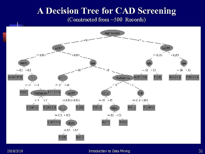 A Decision Tree for CAD Screening (Constructed from ~500 Records) 2018/3/18 Introduction to Data