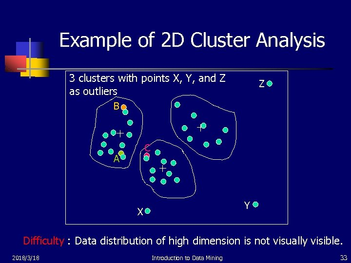 Example of 2 D Cluster Analysis 3 clusters with points X, Y, and Z