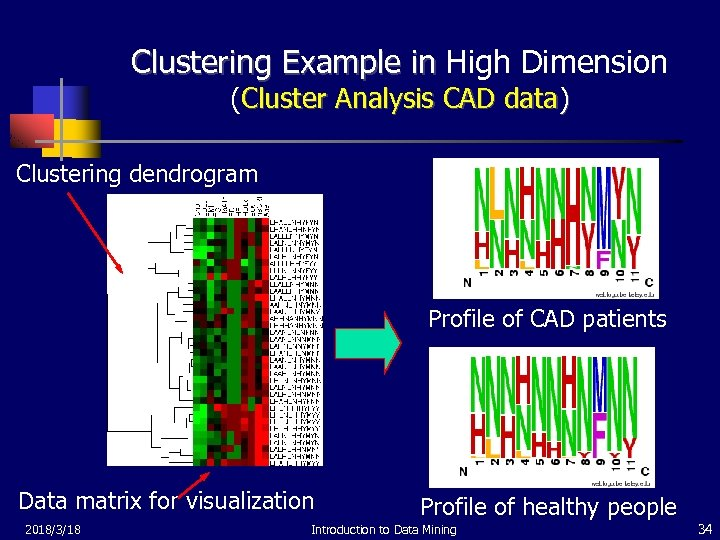 Clustering Example in High Dimension (Cluster Analysis CAD data) Clustering dendrogram Profile of CAD