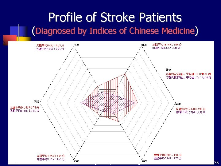 Profile of Stroke Patients (Diagnosed by Indices of Chinese Medicine) 2018/3/18 Main Data Mining