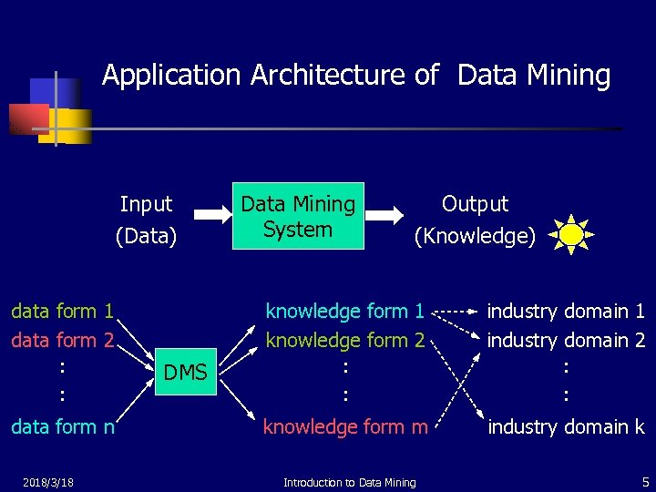 Application Architecture of Data Mining Input (Data) data form 1 data form 2 :