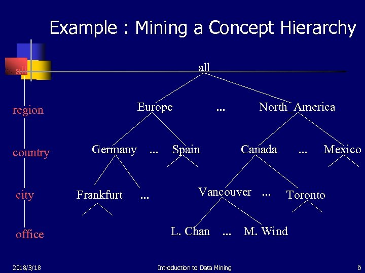 Example : Mining a Concept Hierarchy all Europe region country city office 2018/3/18 Germany