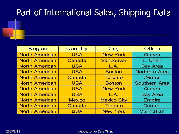 Part of International Sales, Shipping Data 2018/3/18 Introduction to Data Mining 7