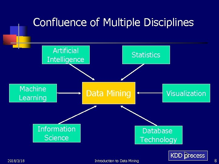 Confluence of Multiple Disciplines Artificial Intelligence Machine Learning Statistics Data Mining Information Science 2018/3/18