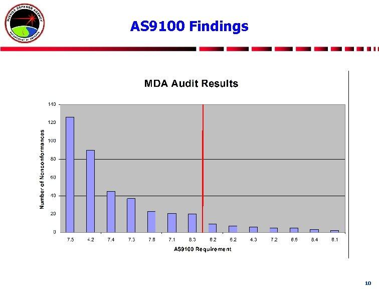 AS 9100 Findings 10