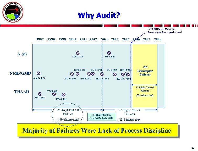 Why Audit? First MDA/QS Mission Assurance Audit performed 1997 1998 1999 2000 2001 2002