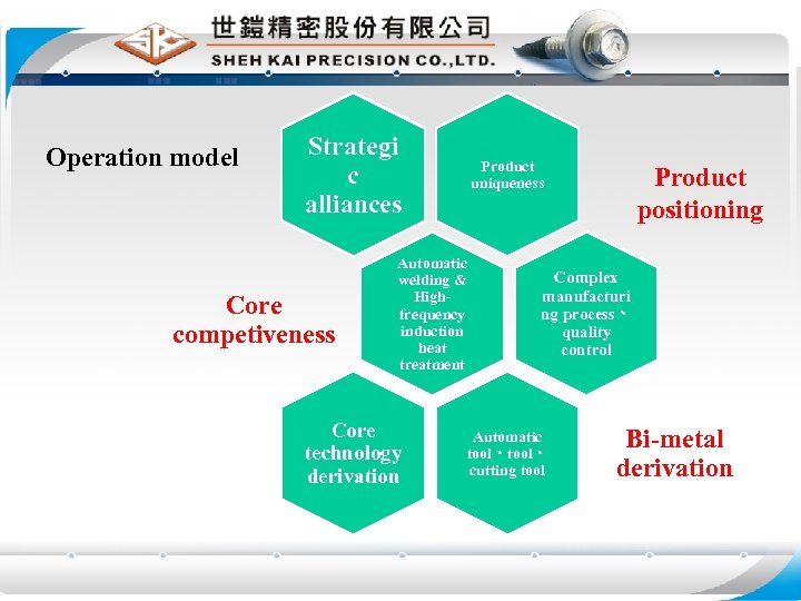 Operation model Strategi c alliances Core competiveness Product uniqueness Automatic welding & Highfrequency induction