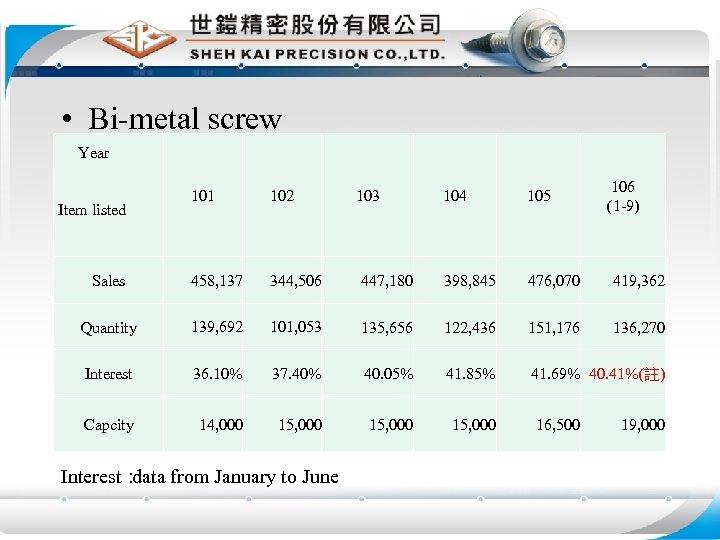 • Bi-metal screw Year 101 102 Sales 458, 137 344, 506 Quantity 139,